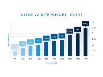 Learn about the new Airush Ultra V2 kite from the designers - Kitesurfing News